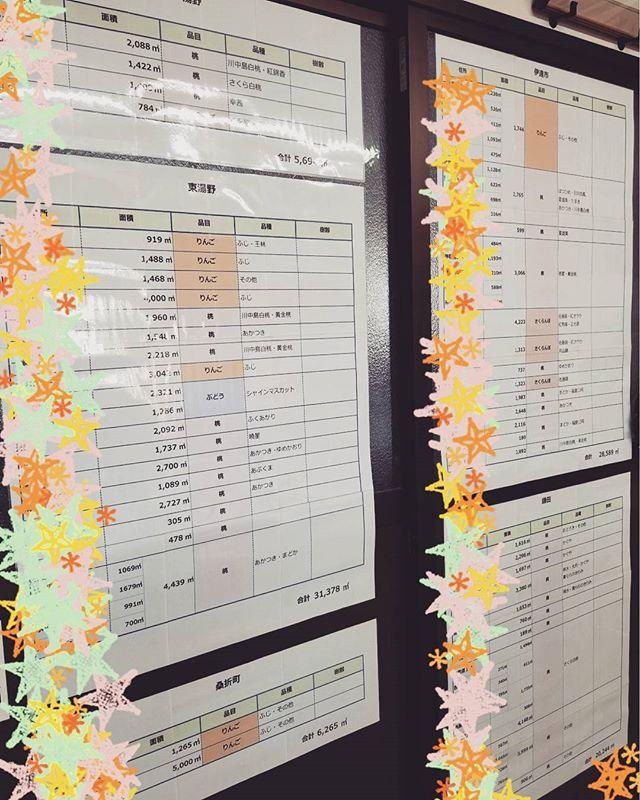 ★圃場(畑)の一覧表★社長から作るよう頼まれていた、畑の場所と面積と育てている果実の種類の一覧表が完成しました実は菱沼農園の畑の総面積は…東京ドームおよそ2つ分もあるのです…しかし私たち、実際に東京ドームを見たことがないため、いまいちその広さを理解できません…(゜_゜;) 東京ドームの広さは4.7ヘクタール(間違っていたらすみません!)1ヘクタールを分かりやすく言うと、100m×100m の正方形。菱沼農園の畑の面積はその正方形が9.2個分。行ったことがある方からすると、これってかなり広いのでしょうか~?(笑)#菱沼農園#畑#果実#もも#さくらんぼ#りんご#福島#東京ドーム#面積